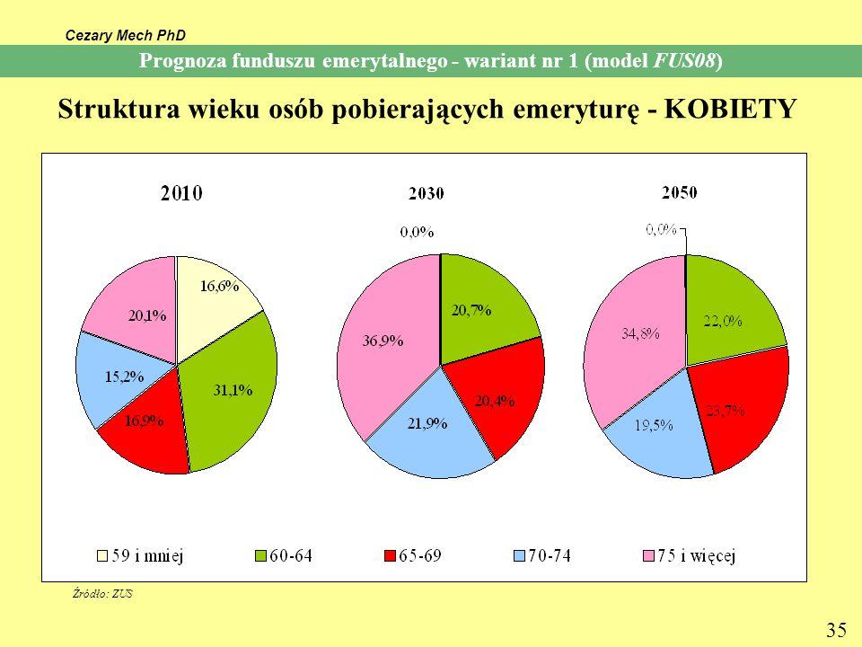 Cezary Mech PhD 35 Prognoza funduszu emerytalnego - wariant nr 1 (model FUS08) Struktura wieku osób pobierających emeryturę - KOBIETY Źródło: ZUS