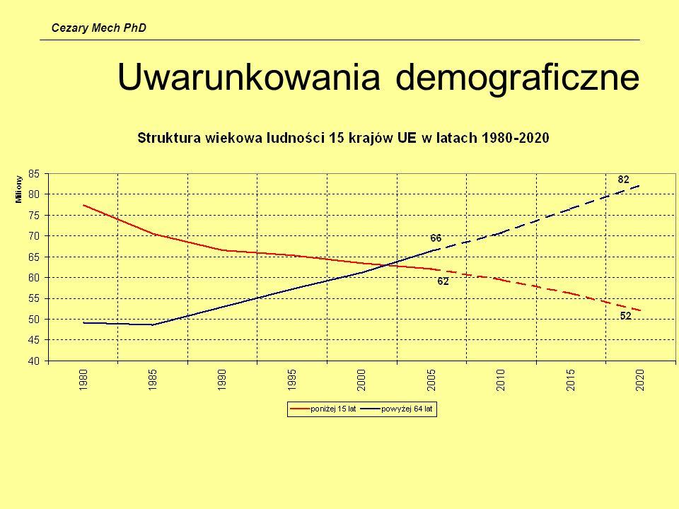 Cezary Mech PhD Uwarunkowania demograficzne