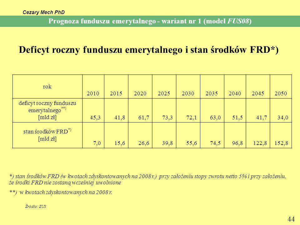 Cezary Mech PhD 44 Prognoza funduszu emerytalnego - wariant nr 1 (model FUS08) Deficyt roczny funduszu emerytalnego i stan środków FRD*) *) stan środk