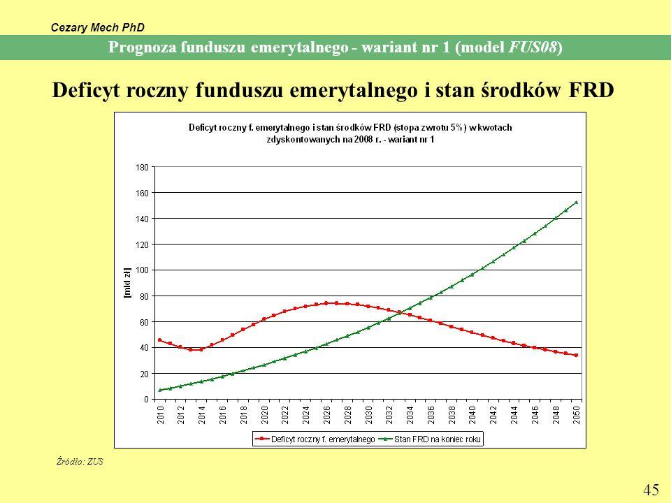 Cezary Mech PhD 45 Prognoza funduszu emerytalnego - wariant nr 1 (model FUS08) Deficyt roczny funduszu emerytalnego i stan środków FRD Źródło: ZUS