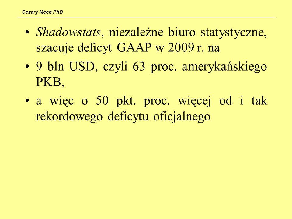 Cezary Mech PhD Shadowstats, niezależne biuro statystyczne, szacuje deficyt GAAP w 2009 r. na 9 bln USD, czyli 63 proc. amerykańskiego PKB, a więc o 5