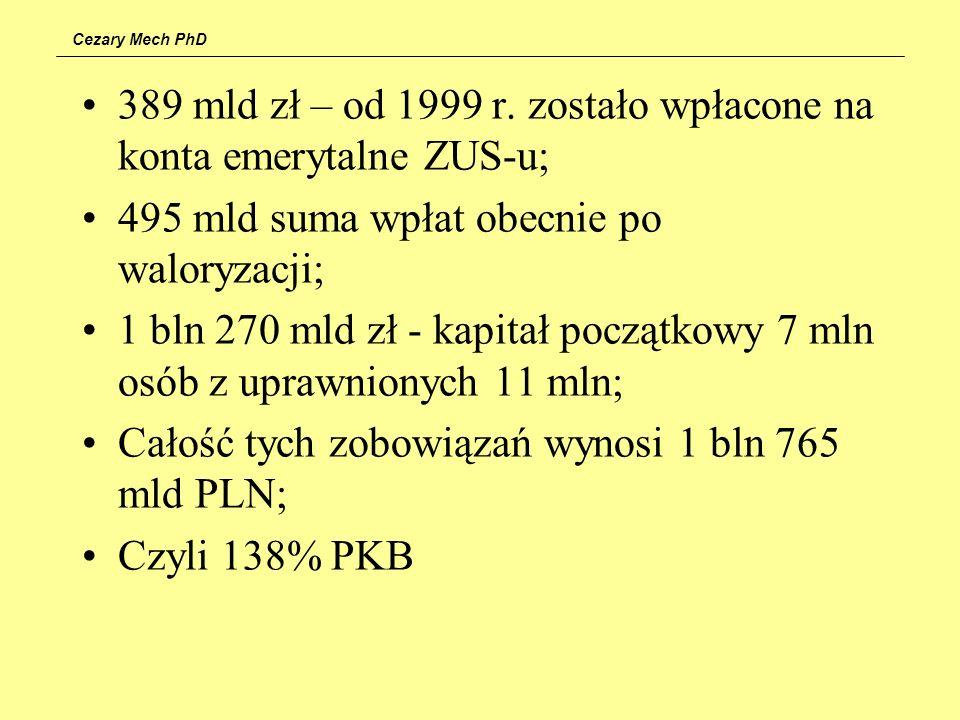 Cezary Mech PhD 389 mld zł – od 1999 r. zostało wpłacone na konta emerytalne ZUS-u; 495 mld suma wpłat obecnie po waloryzacji; 1 bln 270 mld zł - kapi