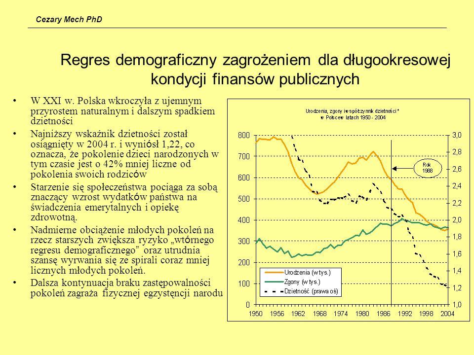 Cezary Mech PhD W XXI w. Polska wkroczyła z ujemnym przyrostem naturalnym i dalszym spadkiem dzietności Najniższy wskaźnik dzietności został osiągnięt