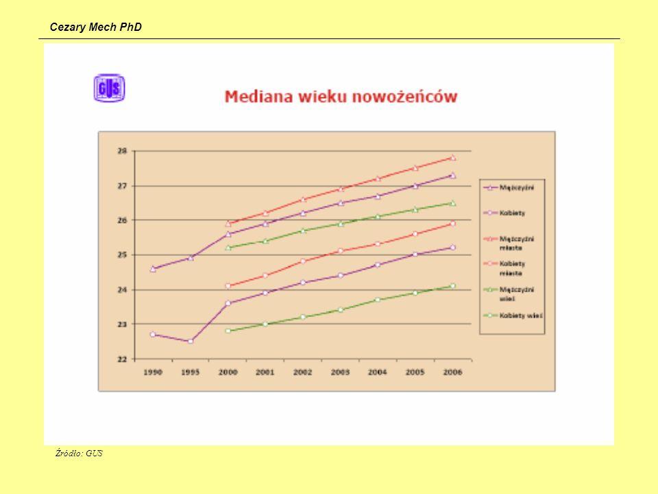 Cezary Mech PhD Źródło: GUS