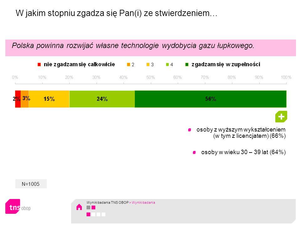 Polska powinna rozwijać własne technologie wydobycia gazu łupkowego. W jakim stopniu zgadza się Pan(i) ze stwierdzeniem… osoby z wyższym wykształcenie