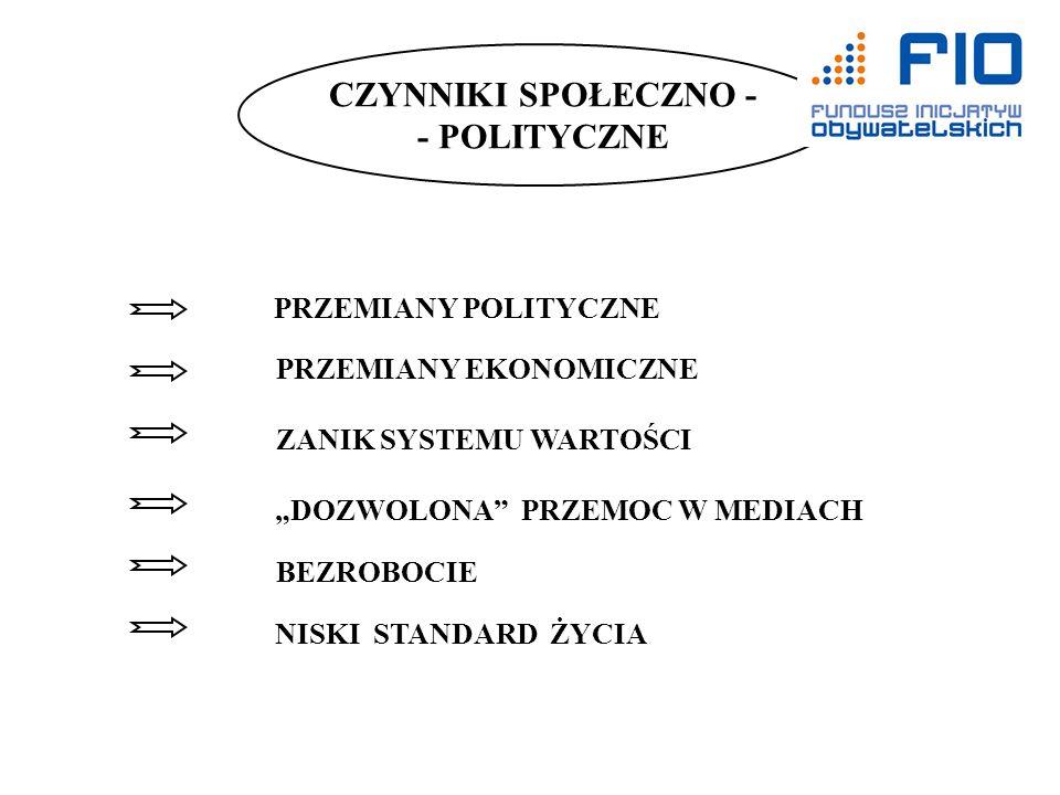 CZYNNIKI SPOŁECZNO - - POLITYCZNE PRZEMIANY POLITYCZNE PRZEMIANY EKONOMICZNE ZANIK SYSTEMU WARTOŚCI DOZWOLONA PRZEMOC W MEDIACH BEZROBOCIE NISKI STAND