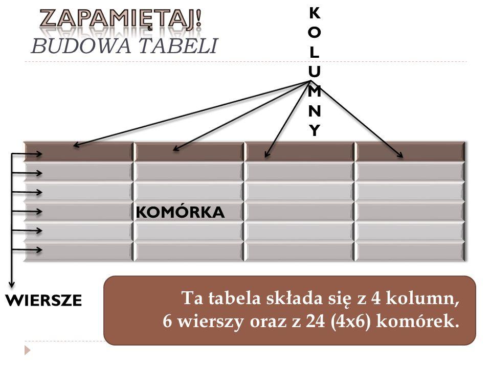 BUDOWA TABELI KOLUMNYKOLUMNY WIERSZE KOMÓRKA Ta tabela składa się z 4 kolumn, 6 wierszy oraz z 24 (4x6) komórek.