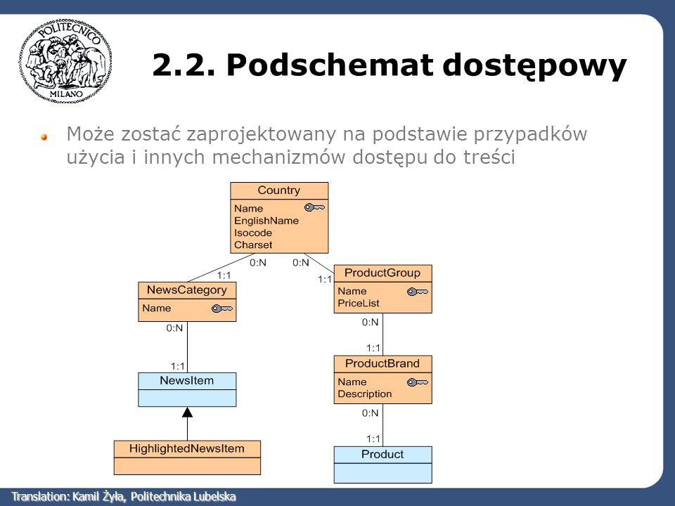 2.2. Podschemat dostępowy Może zostać zaprojektowany na podstawie przypadków użycia i innych mechanizmów dostępu do treści Translation: Kamil Żyła, Po