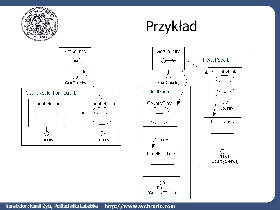 http://www.webratio.com Przykład Translation: Kamil Żyła, Politechnika Lubelska