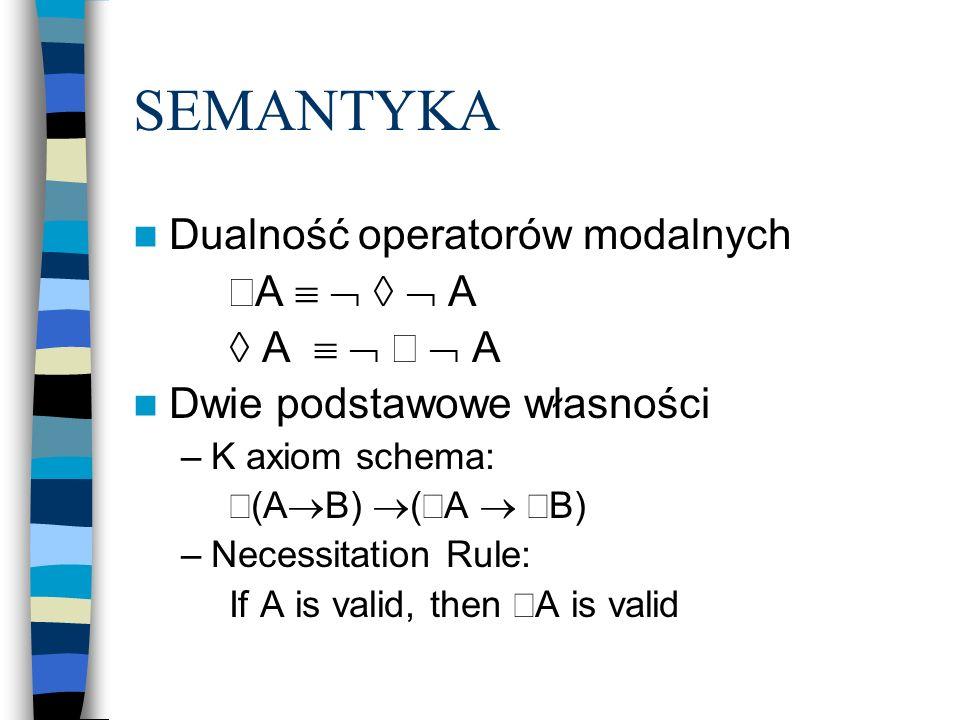 SEMANTYKA Dualność operatorów modalnych A A Dwie podstawowe własności –K axiom schema: (A B) ( A B) –Necessitation Rule: If A is valid, then A is vali