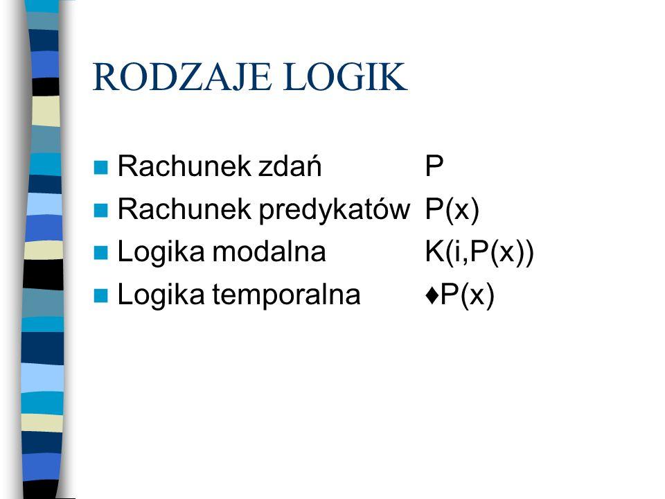 RODZAJE LOGIK Rachunek zdańP Rachunek predykatówP(x) Logika modalnaK(i,P(x)) Logika temporalnaP(x)