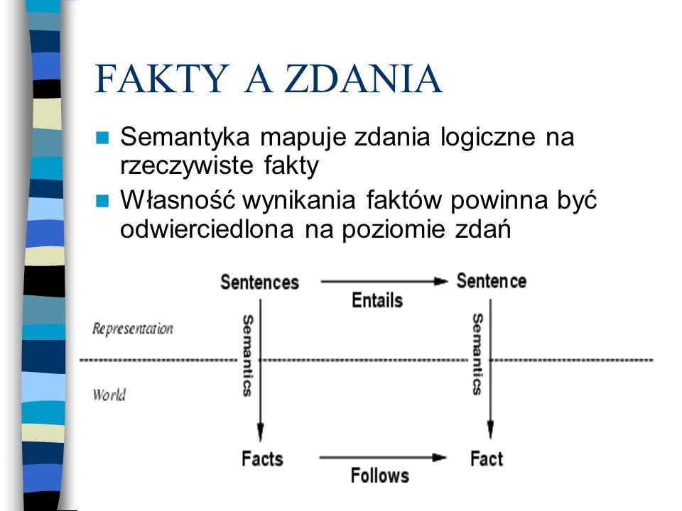 FAKTY A ZDANIA Semantyka mapuje zdania logiczne na rzeczywiste fakty Własność wynikania faktów powinna być odwierciedlona na poziomie zdań