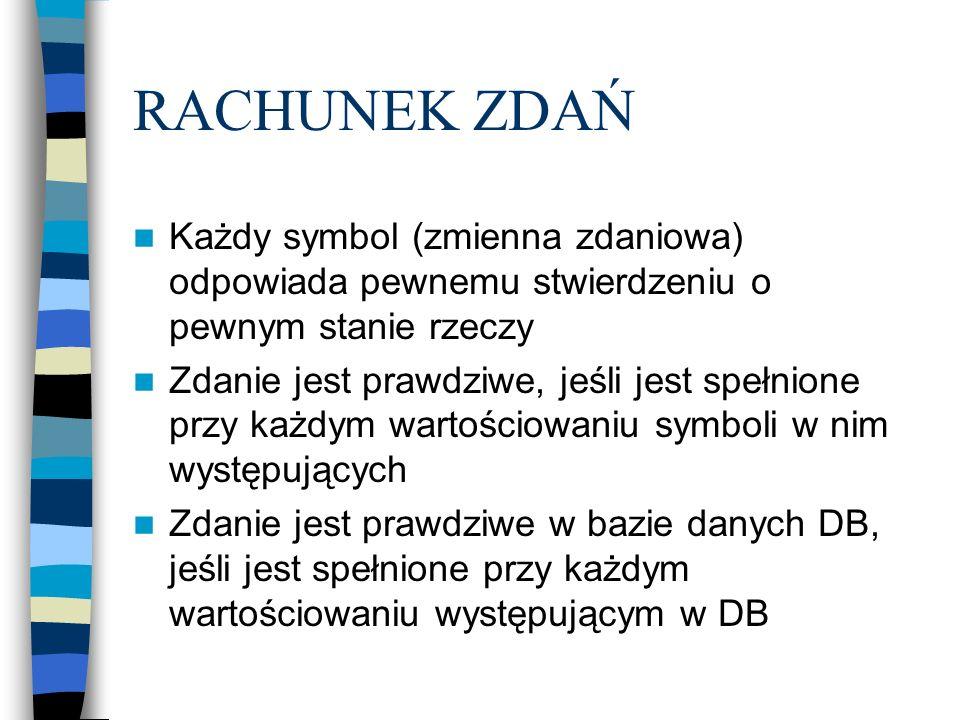 RACHUNEK ZDAŃ Każdy symbol (zmienna zdaniowa) odpowiada pewnemu stwierdzeniu o pewnym stanie rzeczy Zdanie jest prawdziwe, jeśli jest spełnione przy k