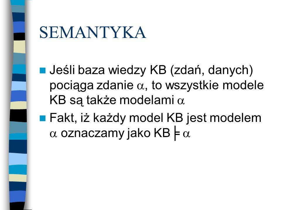 SEMANTYKA Jeśli baza wiedzy KB (zdań, danych) pociąga zdanie, to wszystkie modele KB są także modelami Fakt, iż każdy model KB jest modelem oznaczamy