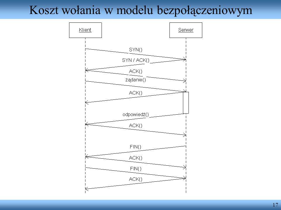 17 Koszt wołania w modelu bezpołączeniowym