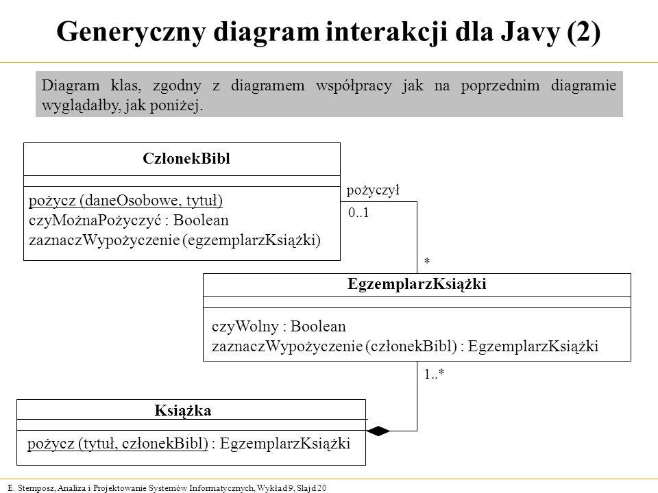 E. Stemposz, Analiza i Projektowanie Systemów Informatycznych, Wykład 9, Slajd 20 Generyczny diagram interakcji dla Javy (2) CzłonekBibl pożycz (daneO