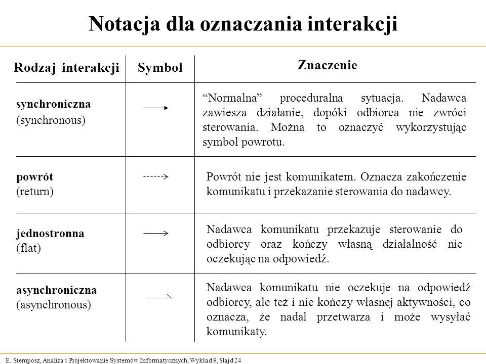 E. Stemposz, Analiza i Projektowanie Systemów Informatycznych, Wykład 9, Slajd 24 Notacja dla oznaczania interakcji Rodzaj interakcjiSymbol Znaczenie