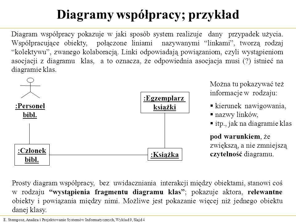 E. Stemposz, Analiza i Projektowanie Systemów Informatycznych, Wykład 9, Slajd 4 Diagramy współpracy; przykład Prosty diagram współpracy, bez uwidaczn