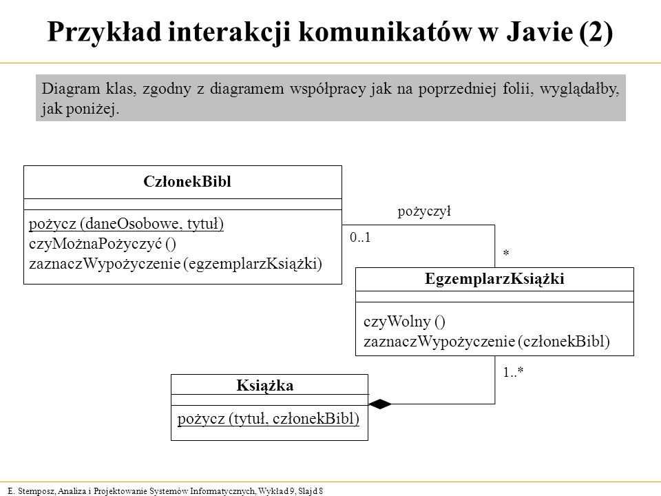 E. Stemposz, Analiza i Projektowanie Systemów Informatycznych, Wykład 9, Slajd 8 Przykład interakcji komunikatów w Javie (2) Diagram klas, zgodny z di