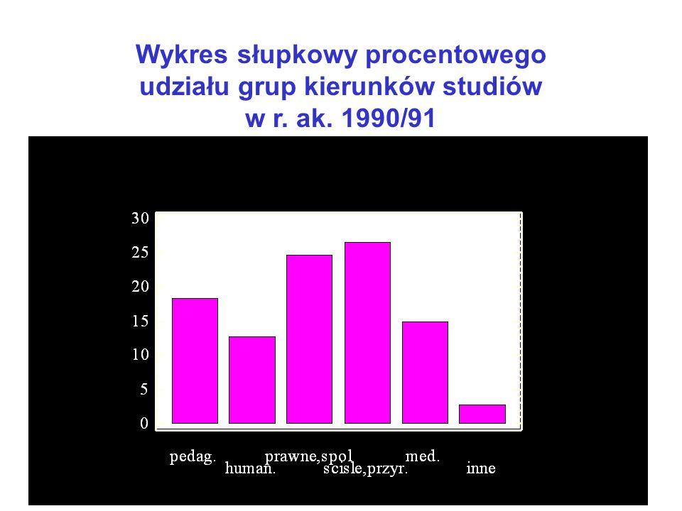 Wstępna analiza danych Opis danych surowych: 2 próbki o liczebnościach n = 544000 oraz m = 1365000 : cecha jakościowa: grupa kierunków studiów 6 kategorii ( klas, atrybutów ) cechy atrybuty: grupa kierunków pedagogicznych, humanistycznych, medycznych,....