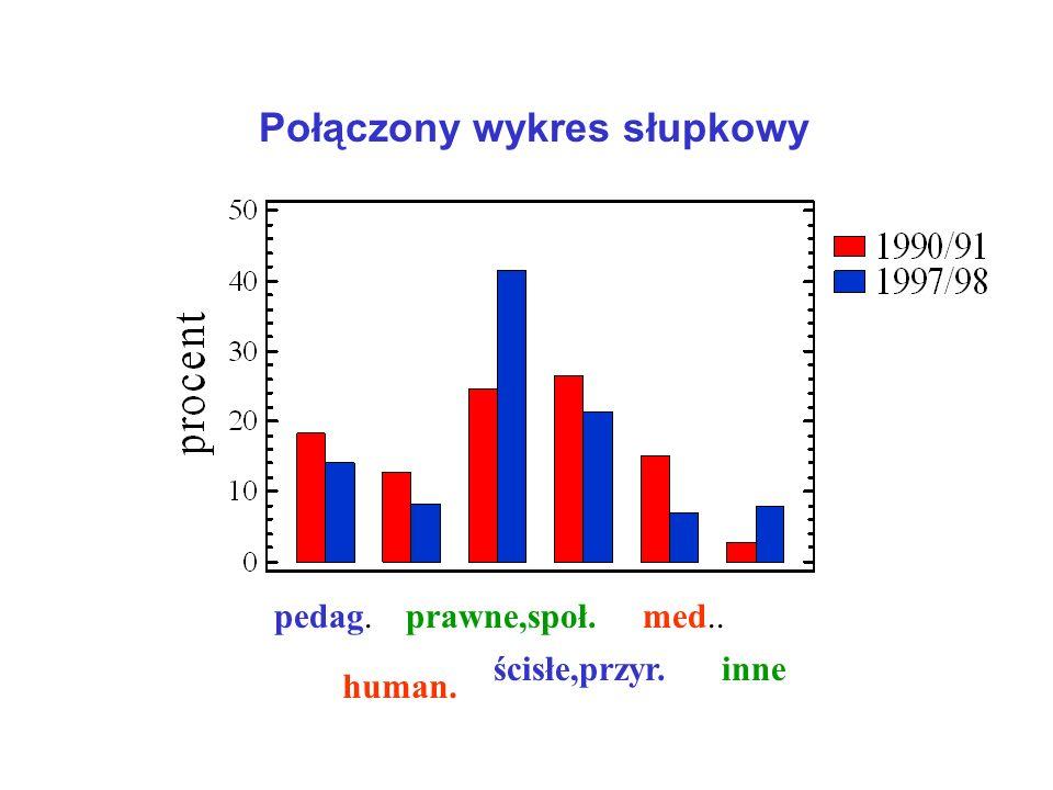 Wykresy słupkowe Rok 1997/98 Rok 1990/91