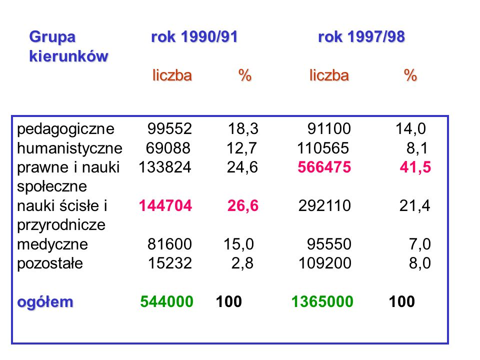 Metody opisu danych jakościowych procentliczbaprocentliczba 8,111056512,769088Humanistyczne 149110018,399552 Pedagogiczne Rok 1997/1998Rok 1990/1991 Grupa kierunków wykres słupkowy, wykres kołowy