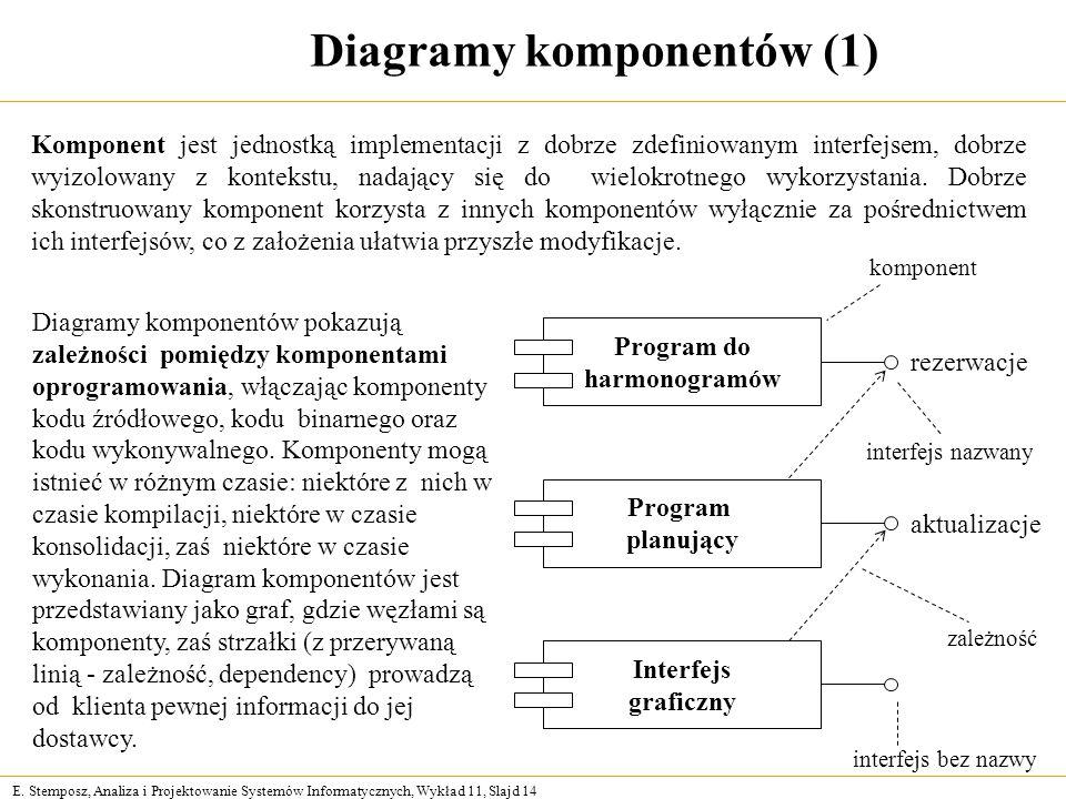 E. Stemposz, Analiza i Projektowanie Systemów Informatycznych, Wykład 11, Slajd 14 Diagramy komponentów (1) interfejs bez nazwy Program do harmonogram