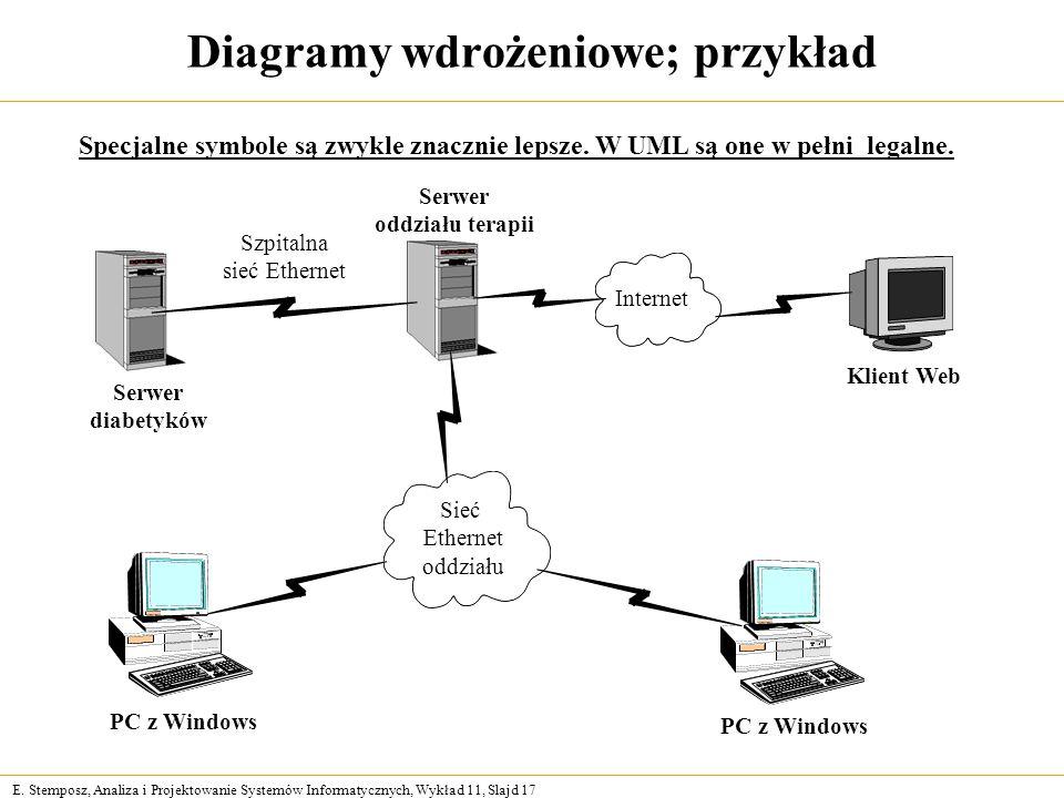 E. Stemposz, Analiza i Projektowanie Systemów Informatycznych, Wykład 11, Slajd 17 Diagramy wdrożeniowe; przykład Specjalne symbole są zwykle znacznie