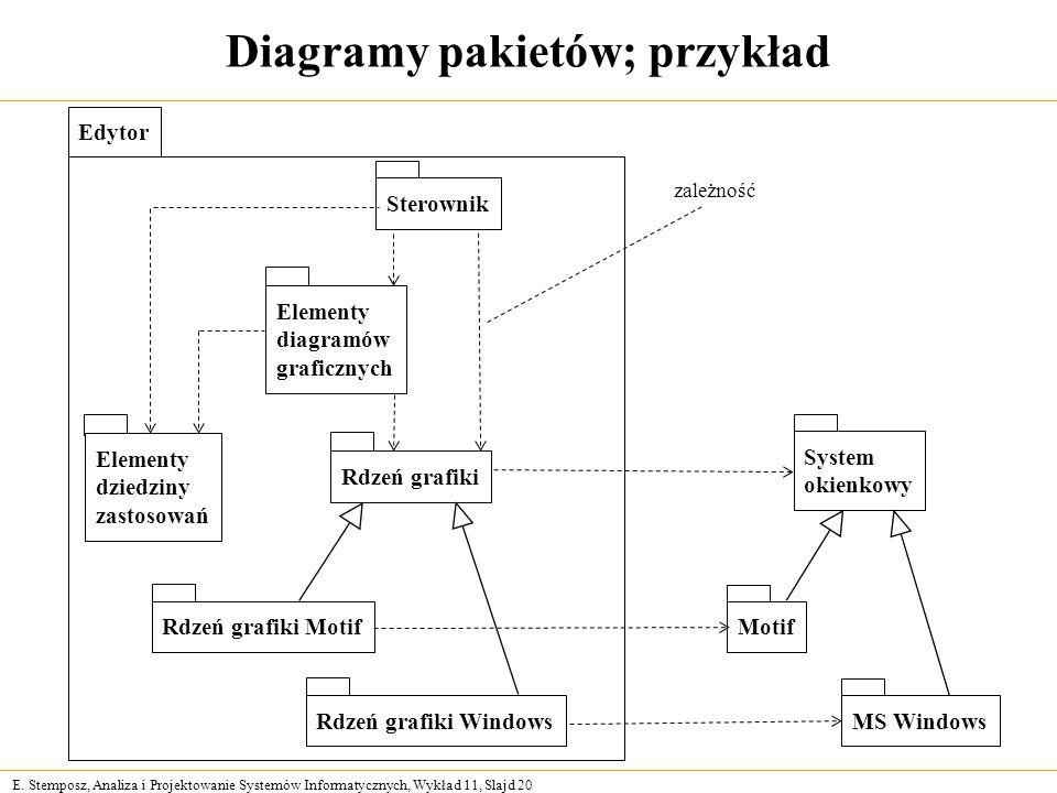 E. Stemposz, Analiza i Projektowanie Systemów Informatycznych, Wykład 11, Slajd 20 Diagramy pakietów; przykład Edytor Elementy diagramów graficznych E