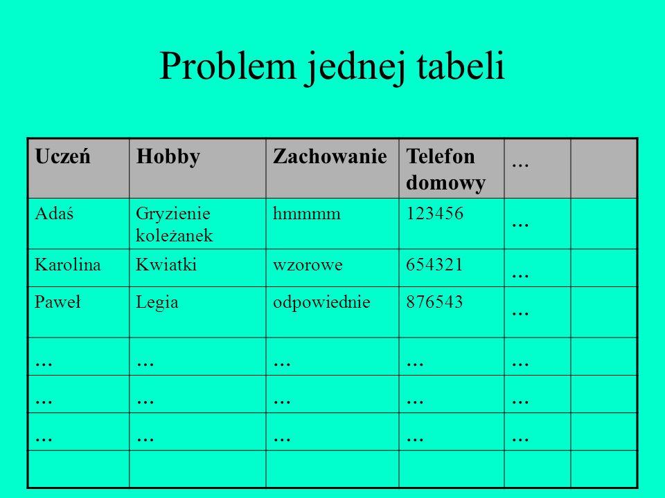 Problem jednej tabeli TytułAutorISBNRok Wydania... PotopH.Sienkiewicz23xc41970... Quo VadisH.Sienkiewicz3e45d1985... Pan Tadeusz A.Mickiewicz231ws1990