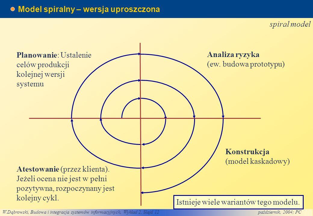 W.Dąbrowski, Budowa i integracja systemów informacyjnych, Wykład 2, Slajd 12październik, 2004; PC Model spiralny – wersja uproszczona spiral model Istnieje wiele wariantów tego modelu.