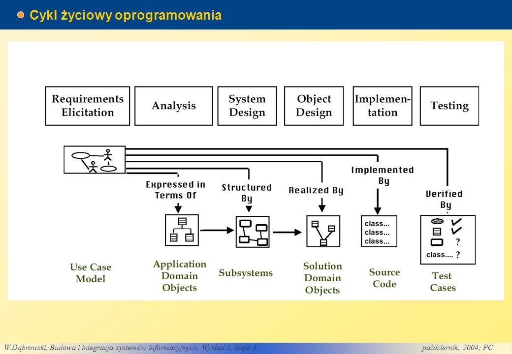 W.Dąbrowski, Budowa i integracja systemów informacyjnych, Wykład 2, Slajd 3październik, 2004; PC Cykl życiowy oprogramowania