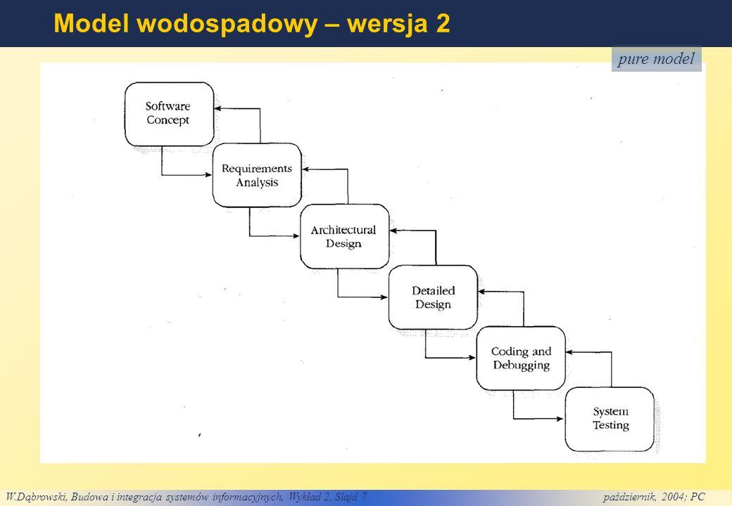W.Dąbrowski, Budowa i integracja systemów informacyjnych, Wykład 2, Slajd 7październik, 2004; PC Model wodospadowy – wersja 2 pure model