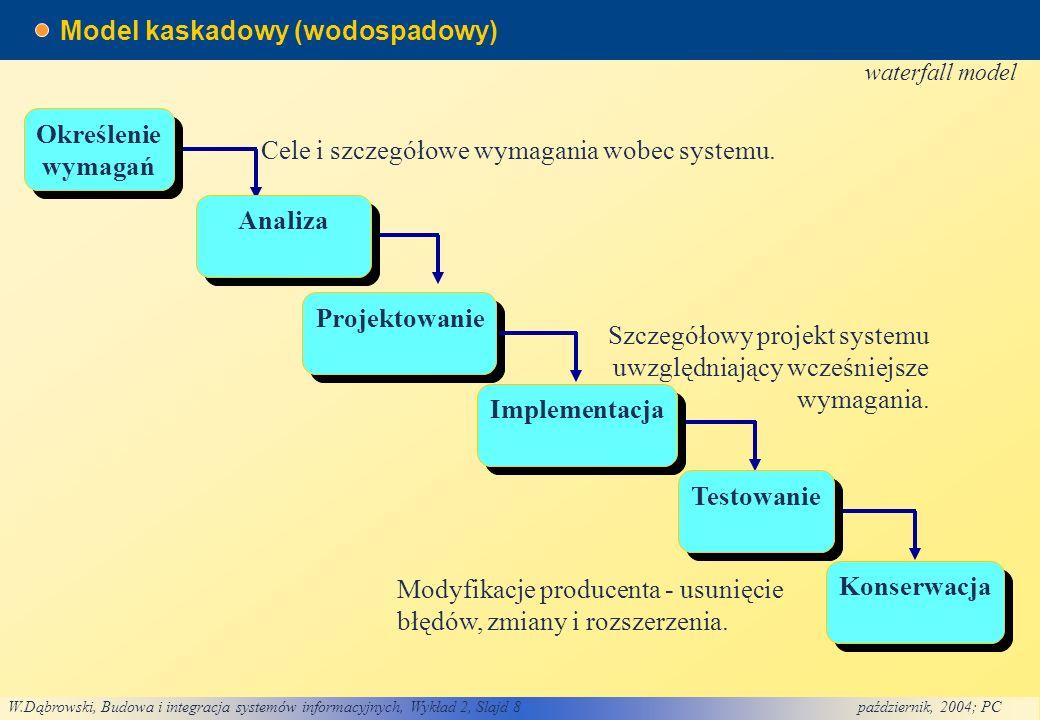 W.Dąbrowski, Budowa i integracja systemów informacyjnych, Wykład 2, Slajd 8październik, 2004; PC Model kaskadowy (wodospadowy) Określenie wymagań Określenie wymagań Projektowanie Implementacja Testowanie Konserwacja Cele i szczegółowe wymagania wobec systemu.