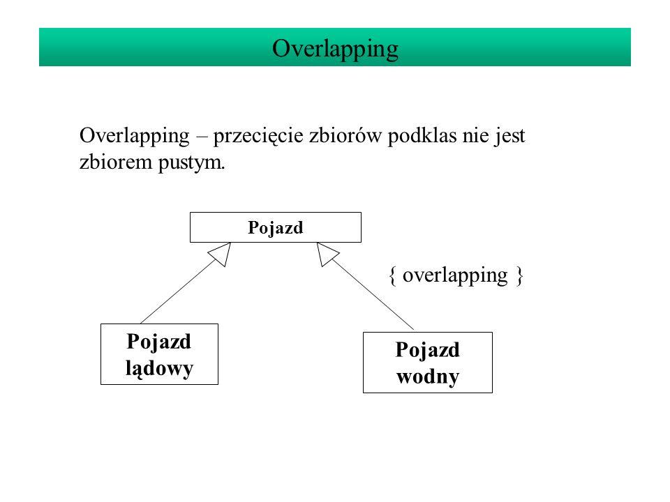 Overlapping Overlapping – przecięcie zbiorów podklas nie jest zbiorem pustym. Pojazd lądowy Pojazd wodny { overlapping }