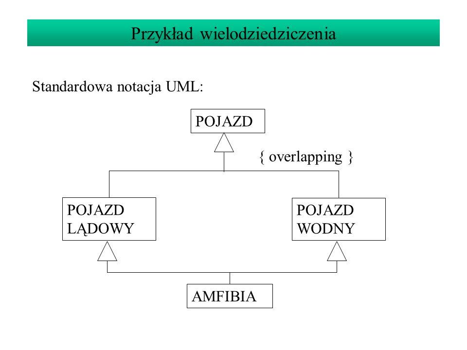 Przykład wielodziedziczenia Standardowa notacja UML: POJAZD POJAZD LĄDOWY POJAZD WODNY AMFIBIA { overlapping }