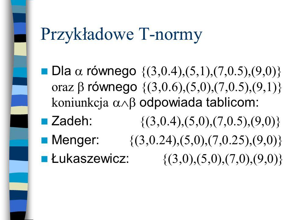 Przykładowe T-normy Dla równego {(3,0.4),(5,1),(7,0.5),(9,0)} oraz równego {(3,0.6),(5,0),(7,0.5),(9,1)} koniunkcja odpowiada tablicom: Zadeh: {(3,0.4
