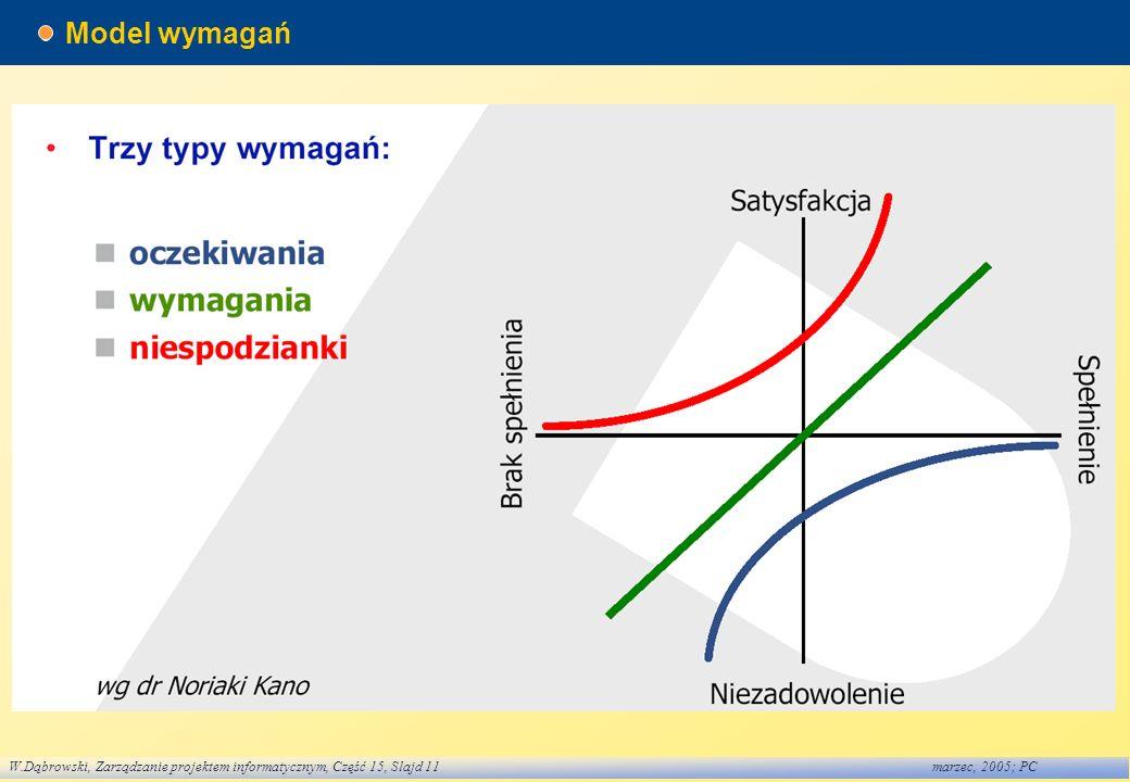 W.Dąbrowski, Zarządzanie projektem informatycznym, Część 15, Slajd 11marzec, 2005; PC Model wymagań