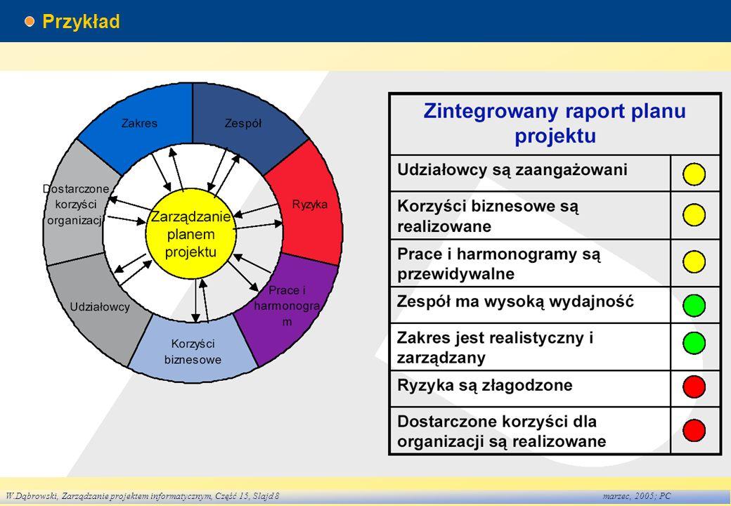 W.Dąbrowski, Zarządzanie projektem informatycznym, Część 15, Slajd 8marzec, 2005; PC Przykład