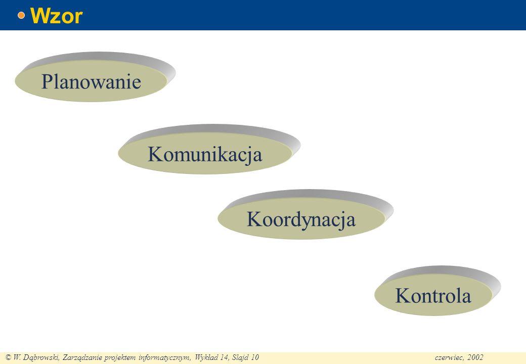 © W. Dąbrowski, Zarządzanie projektem informatycznym, Wykład 14, Slajd 10czerwiec, 2002 Wzor Planowanie Komunikacja Koordynacja Kontrola