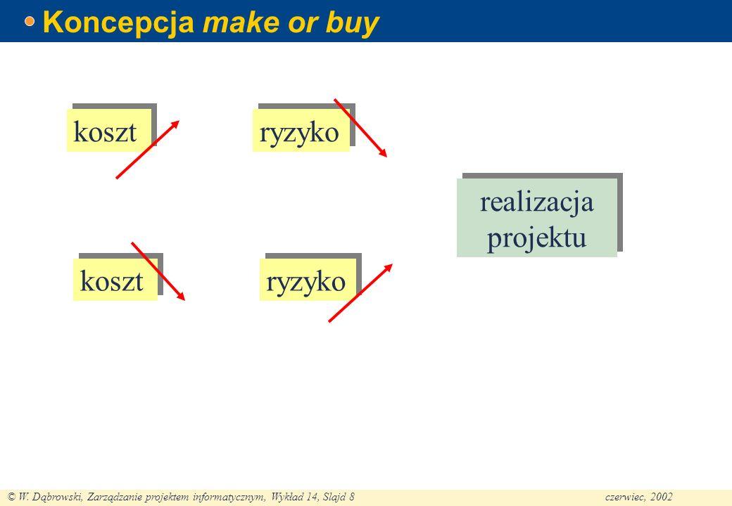 © W. Dąbrowski, Zarządzanie projektem informatycznym, Wykład 14, Slajd 8czerwiec, 2002 Koncepcja make or buy koszt ryzyko realizacja projektu koszt ry