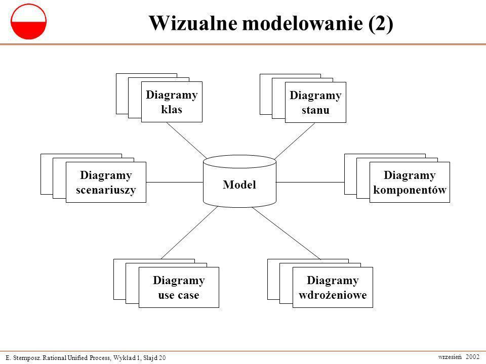 E. Stemposz. Rational Unified Process, Wykład 1, Slajd 20 wrzesień 2002 Wizualne modelowanie (2) Model Diagramy klas Diagramy komponentów Diagramy sta