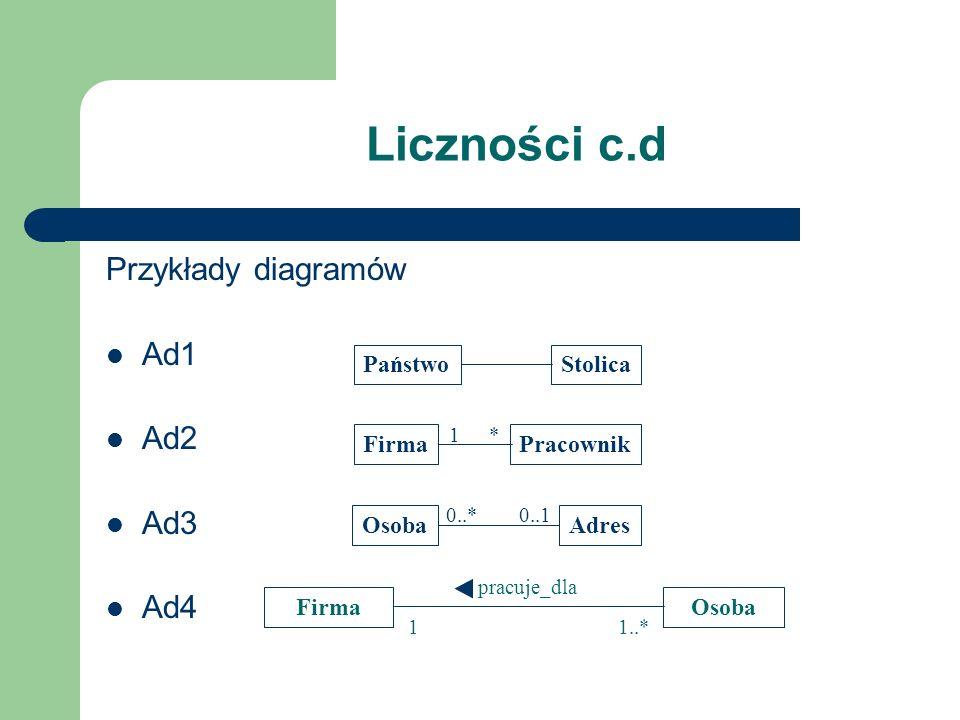 Liczności c.d Przykłady diagramów Ad1 Ad2 Ad3 Ad4 PaństwoStolica FirmaPracownik OsobaAdres 1* 0..*0..1 FirmaOsoba pracuje_dla 1..*1