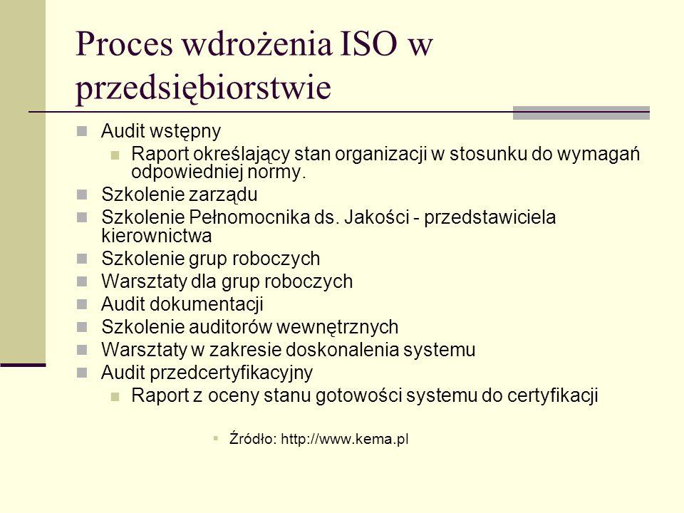 Proces wdrożenia ISO w przedsiębiorstwie Audit wstępny Raport określający stan organizacji w stosunku do wymagań odpowiedniej normy. Szkolenie zarządu