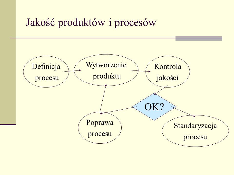 Jakość produktów i procesów Definicja procesu Wytworzenie produktu Kontrola jakości Poprawa procesu Standaryzacja procesu OK?