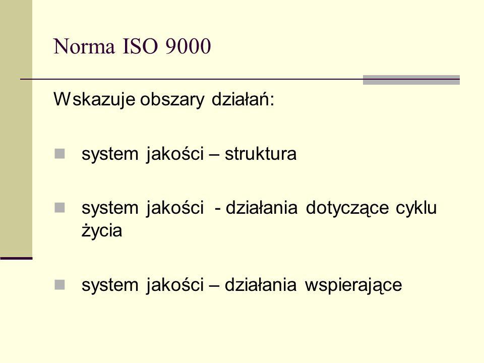 Norma ISO 9000 Wskazuje obszary działań: system jakości – struktura system jakości - działania dotyczące cyklu życia system jakości – działania wspier