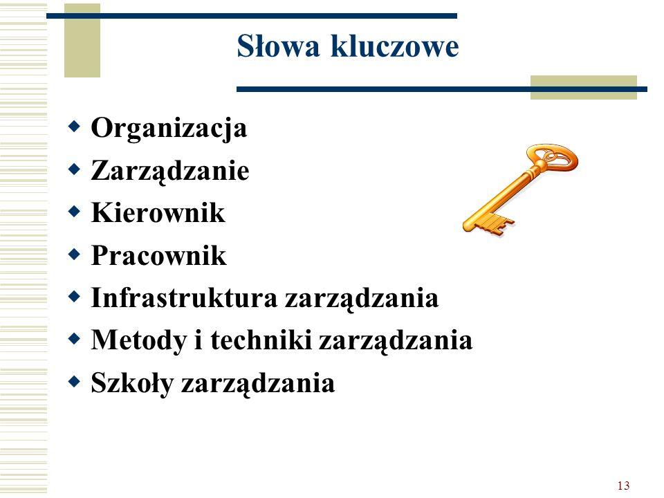 13 Słowa kluczowe Organizacja Zarządzanie Kierownik Pracownik Infrastruktura zarządzania Metody i techniki zarządzania Szkoły zarządzania