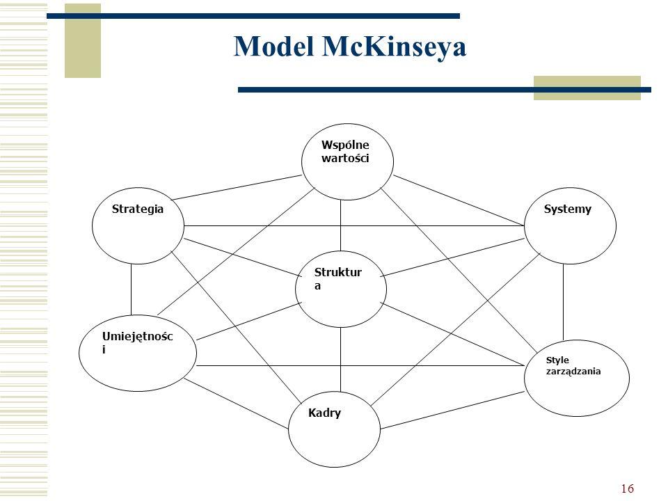 16 Model McKinseya Systemy Wspólne wartości Struktur a Kadry Style zarządzania Umiejętnośc i Strategia