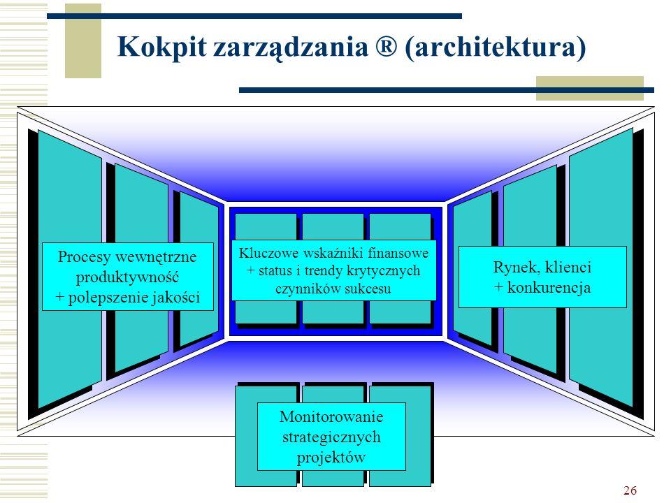 26 Kokpit zarządzania ® (architektura) Kluczowe wskaźniki finansowe + status i trendy krytycznych czynników sukcesu Monitorowanie strategicznych proje