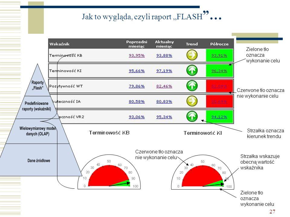27 Jak to wygląda, czyli raport FLASH … Zielone tło oznacza wykonanie celu Czerwone tło oznacza nie wykonanie celu Strzałka oznacza kierunek trendu St